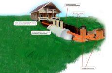 Типы локальных очистных сооружений, применяемых в частном доме