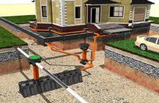 Основные понятия наружной сети канализации и СНиП