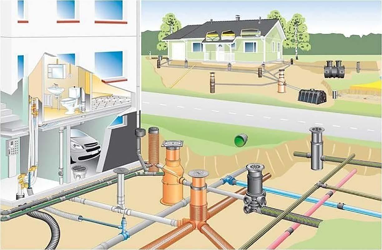 Наружная сеть канализации по требованиям СНиП