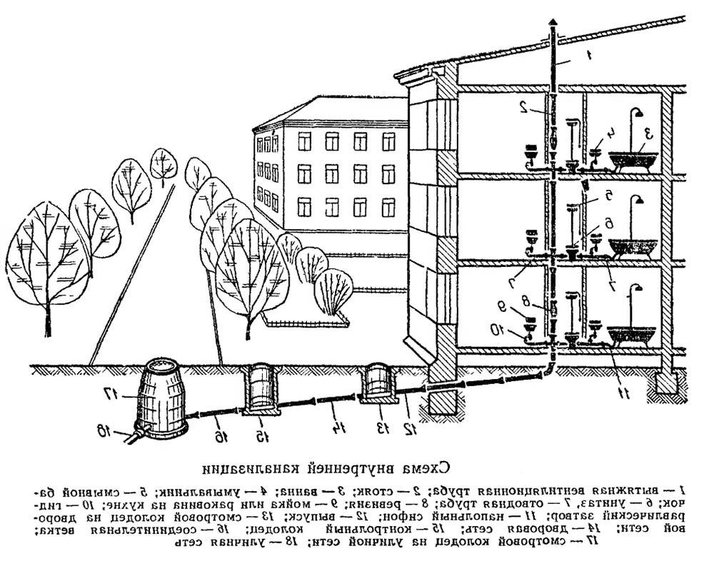 Схема внутренней канализации здания