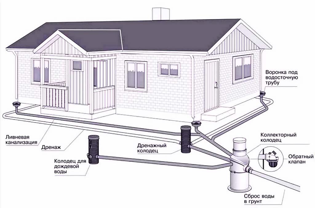 Схема монтажа канализационных труб и частей канализации