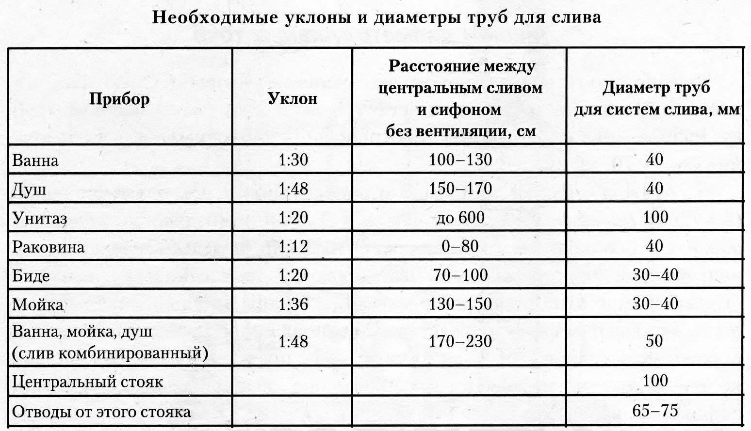 Таблица уклон канализации