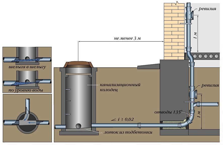Начальные этапы устройства канализационной системы