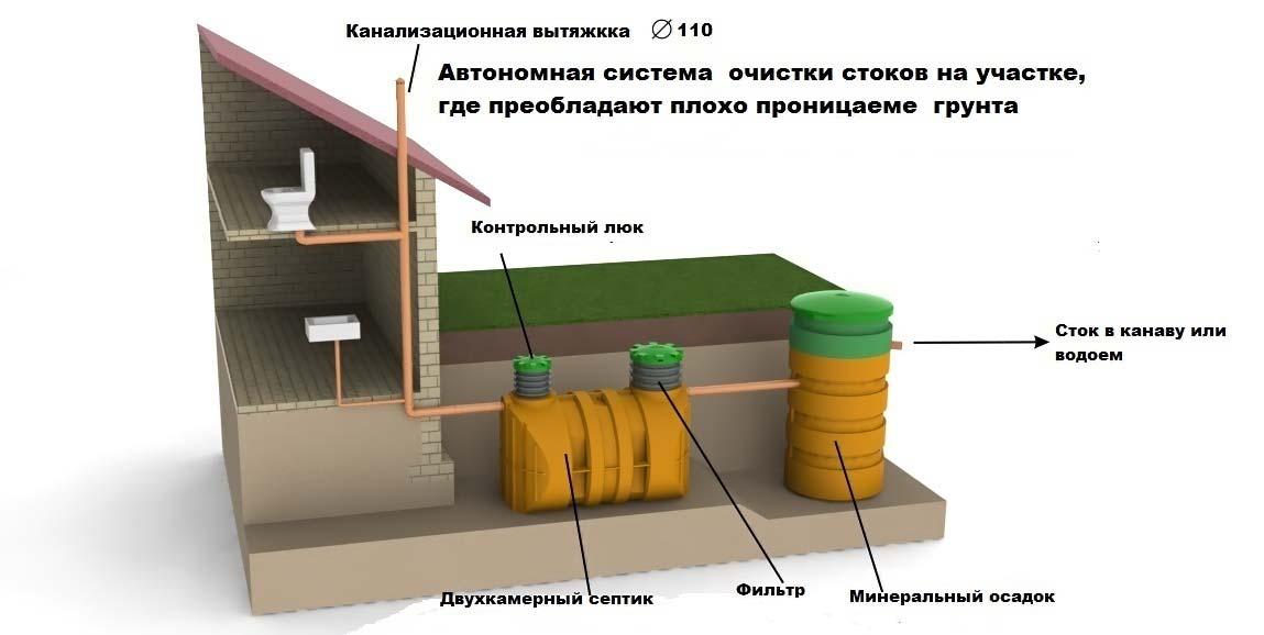 Расположение и устройство канализации по СНиП