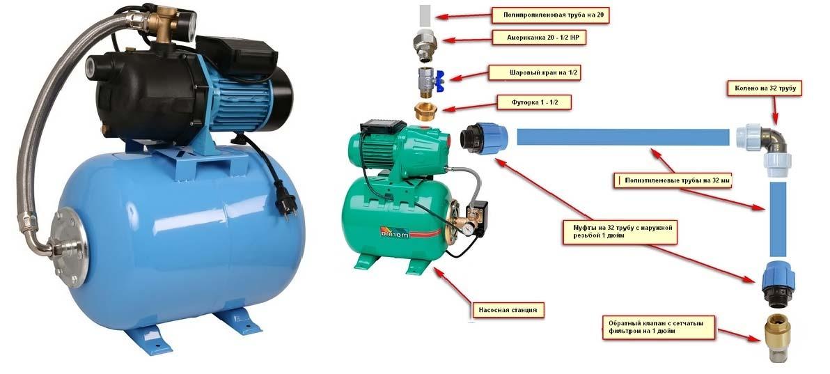 Устройство системы водоснабжения насосная станция