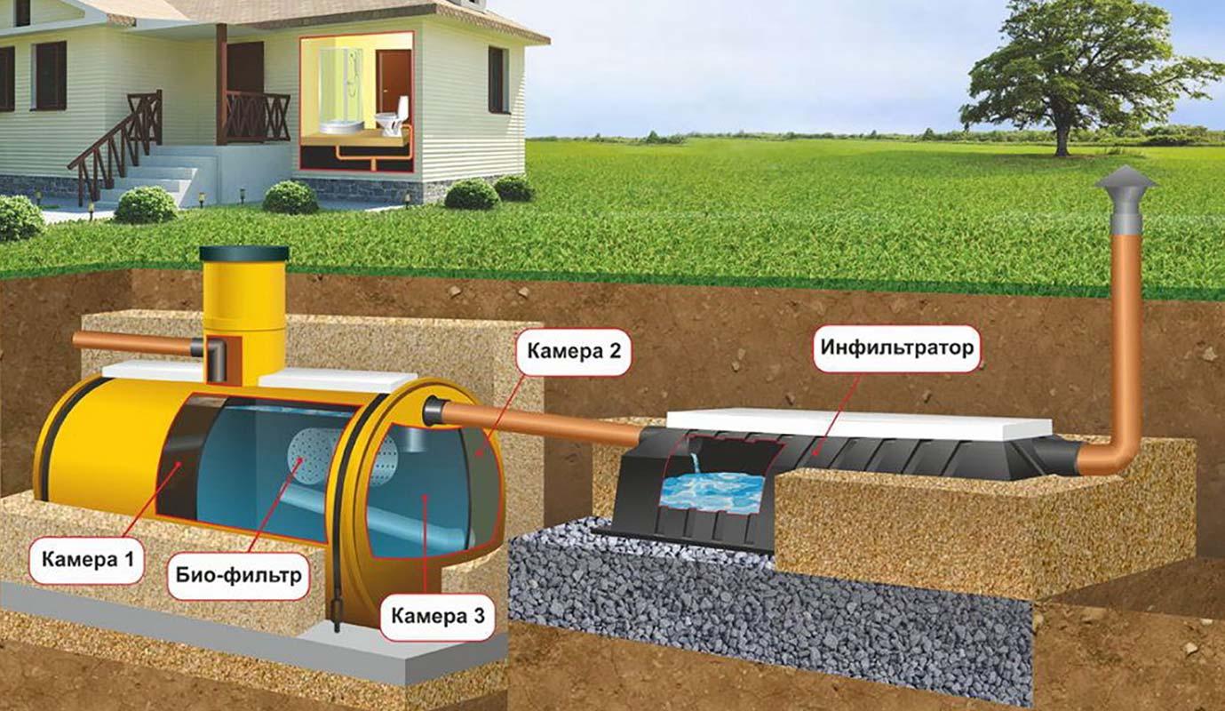 Из чего состоит автономная канализация