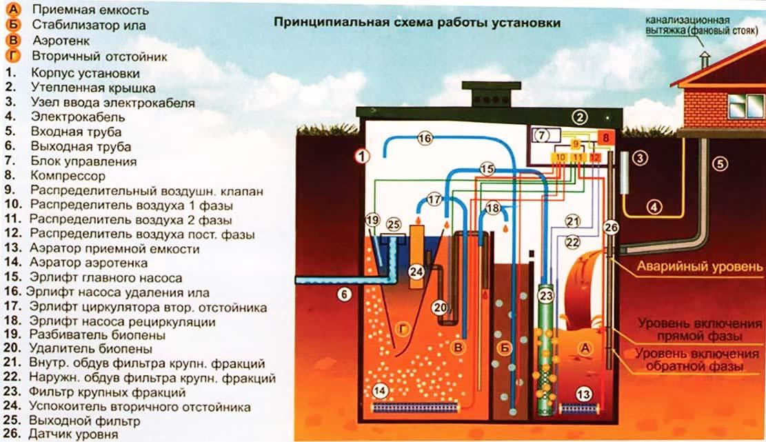 Схема работы как работает автономная канализация Топас