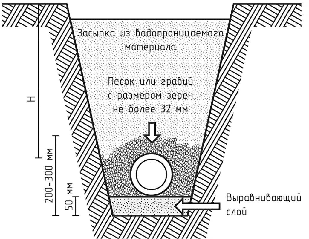 Монтажный чертеж, схема дренажного поля
