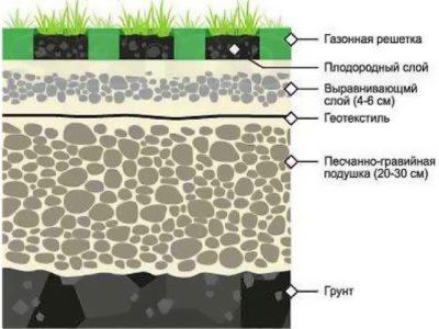 Газонная решетка на влажной почве, схема