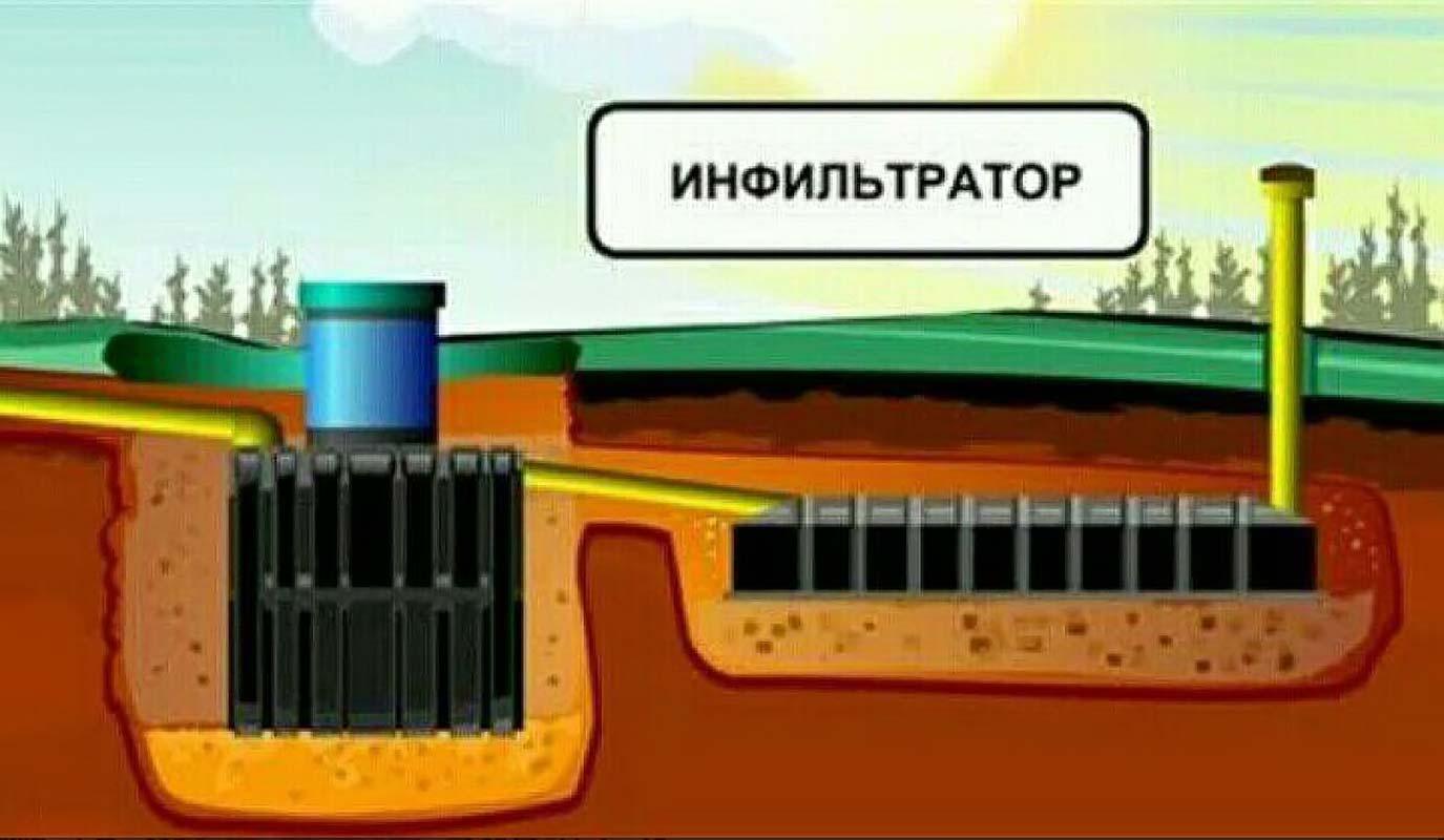 Инфильтратор для септика как он работает