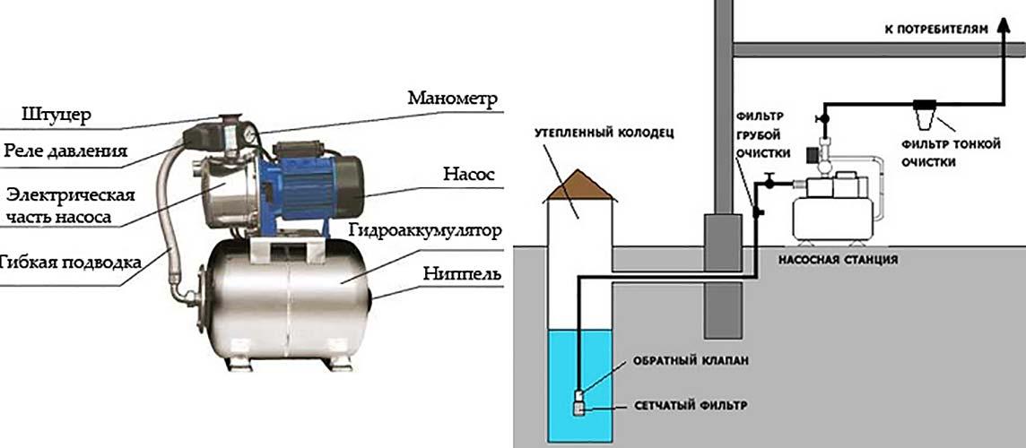 Схема подключения насосной станции и её строение