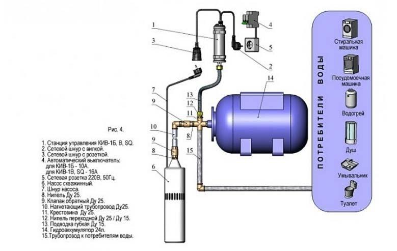 Насосная станция со схемой подключения и устройство насоса