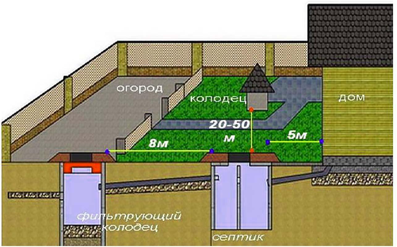 Схема установки септика из колец