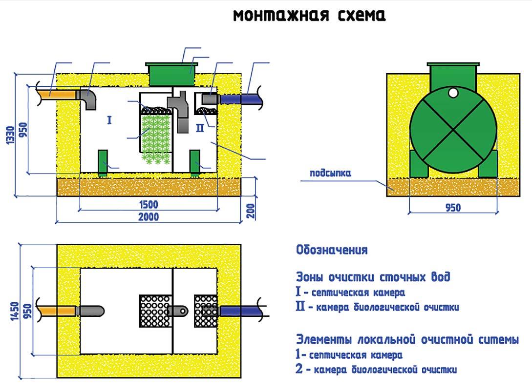 Схема монтажа и размеры септика