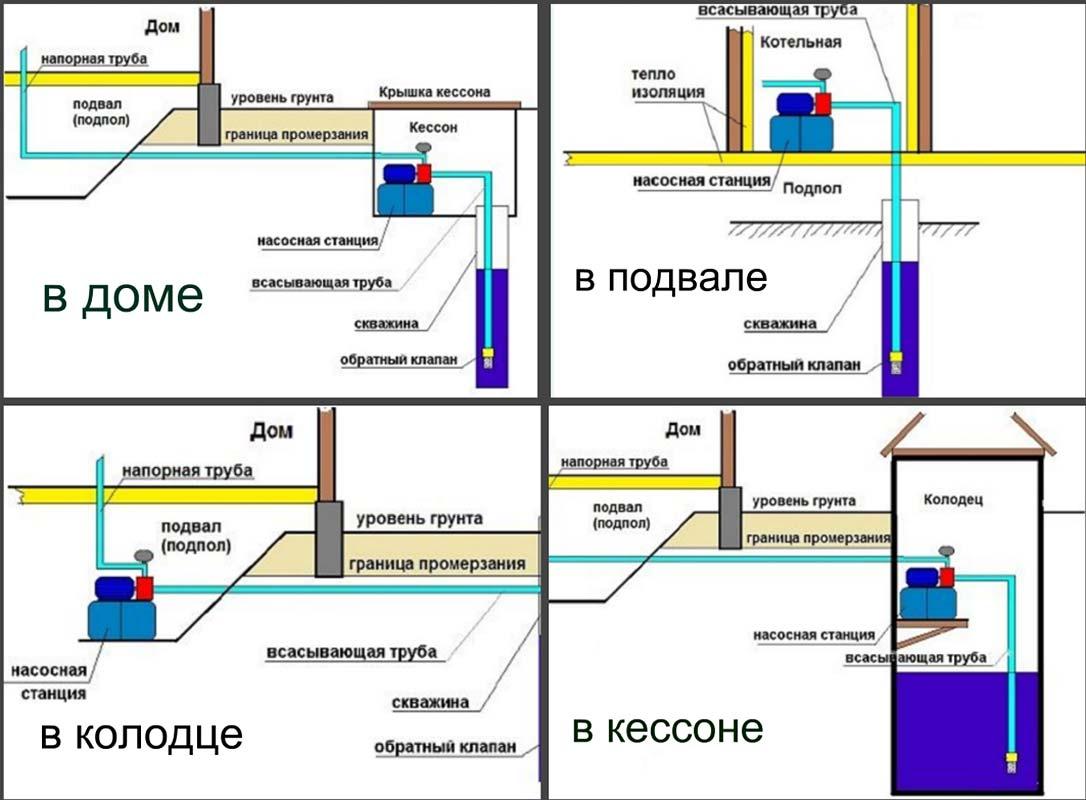 Схема насосной станции в разных местах работы