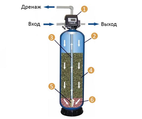 Принцип работы сорбционного фильтра